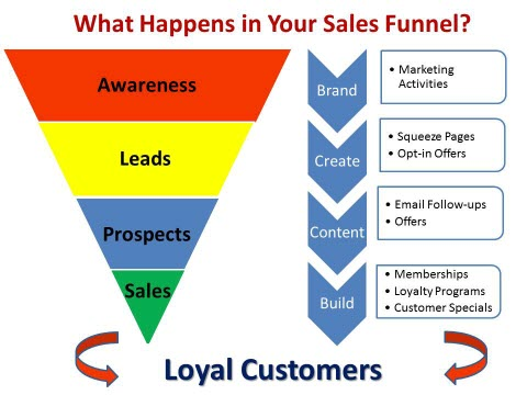 Automated Profit Funnel